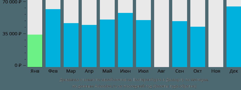 Динамика стоимости авиабилетов из Екатеринбурга в Джакарту по месяцам