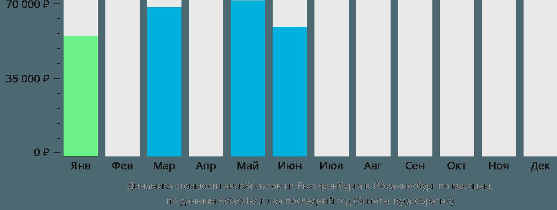 Динамика стоимости авиабилетов из Екатеринбурга в Йоханнесбург по месяцам