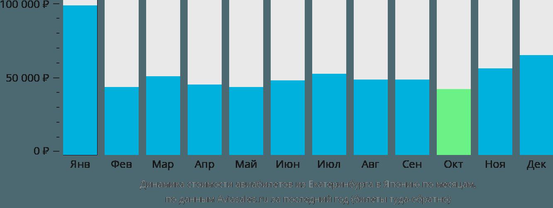Динамика стоимости авиабилетов из Екатеринбурга в Японию по месяцам
