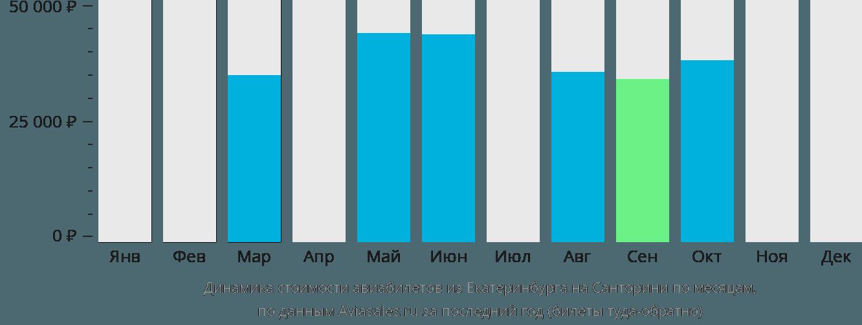 Динамика стоимости авиабилетов из Екатеринбурга на Санторини по месяцам