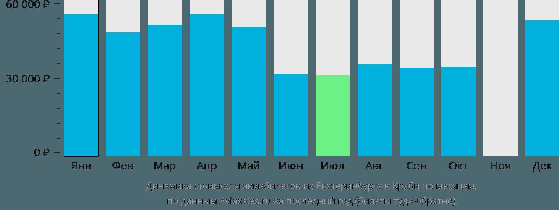 Динамика стоимости авиабилетов из Екатеринбурга в Краби по месяцам