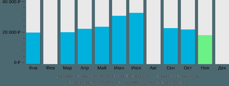 Динамика стоимости авиабилетов из Екатеринбурга в Кемерово по месяцам