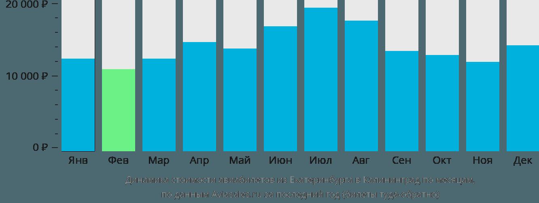 Динамика стоимости авиабилетов из Екатеринбурга в Калининград по месяцам