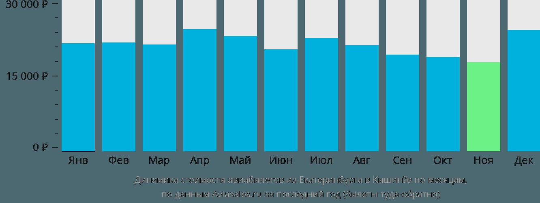 Динамика стоимости авиабилетов из Екатеринбурга в Кишинев по месяцам