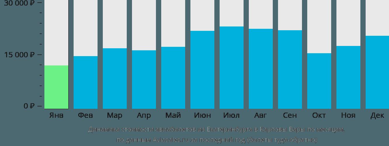Динамика стоимости авиабилетов из Екатеринбурга в Карловы Вары по месяцам