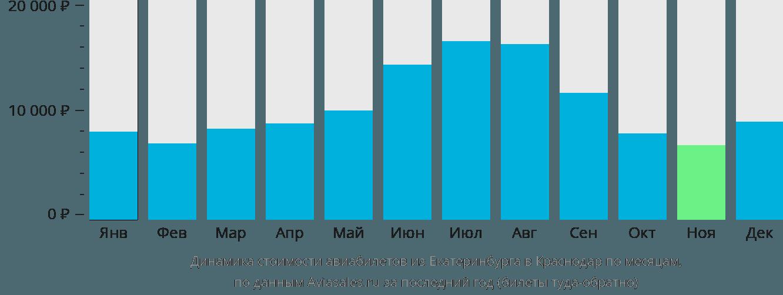 Динамика стоимости авиабилетов из Екатеринбурга в Краснодар по месяцам