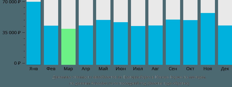 Динамика стоимости авиабилетов из Екатеринбурга в Южную Корею по месяцам