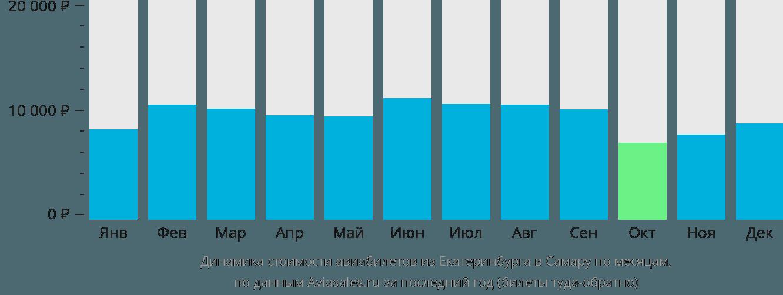Динамика стоимости авиабилетов из Екатеринбурга в Самару по месяцам