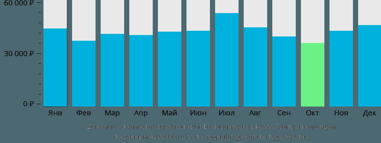 Динамика стоимости авиабилетов из Екатеринбурга в Куала-Лумпур по месяцам