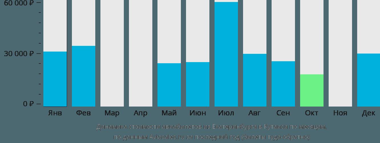 Динамика стоимости авиабилетов из Екатеринбурга в Кутаиси по месяцам