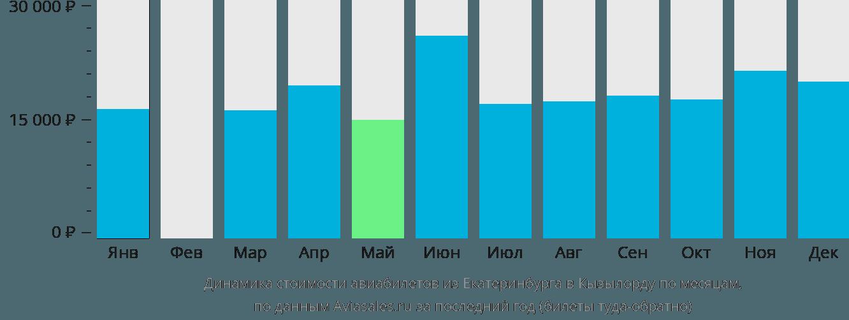 Динамика стоимости авиабилетов из Екатеринбурга в Кызылорду по месяцам