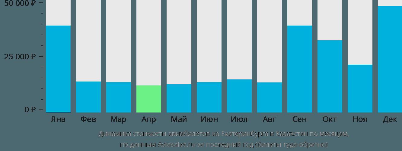 Динамика стоимости авиабилетов из Екатеринбурга в Казахстан по месяцам