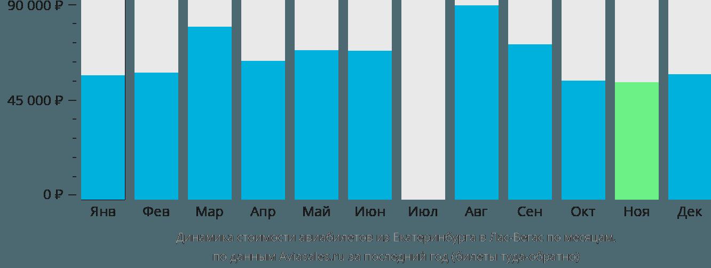 Динамика стоимости авиабилетов из Екатеринбурга в Лас-Вегас по месяцам