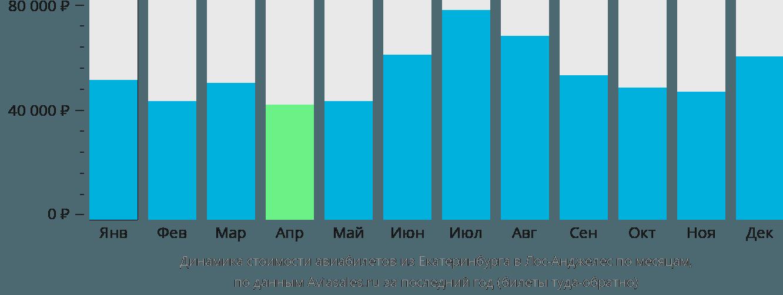 Динамика стоимости авиабилетов из Екатеринбурга в Лос-Анджелес по месяцам