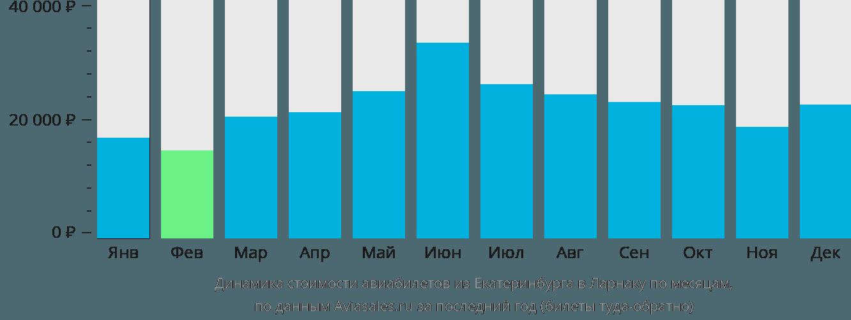 Динамика стоимости авиабилетов из Екатеринбурга в Ларнаку по месяцам