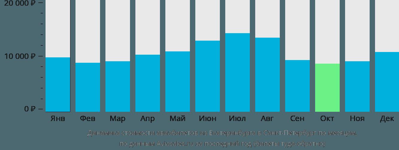 Динамика стоимости авиабилетов из Екатеринбурга в Санкт-Петербург по месяцам