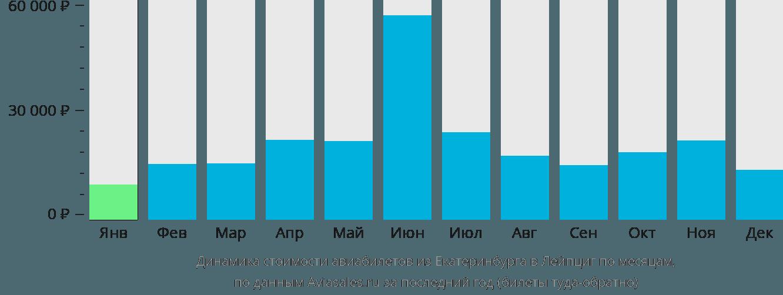 Динамика стоимости авиабилетов из Екатеринбурга в Лейпциг по месяцам