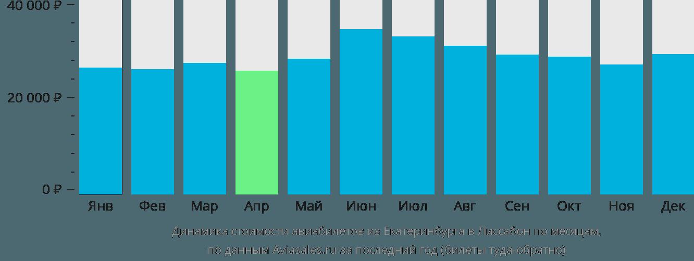 Динамика стоимости авиабилетов из Екатеринбурга в Лиссабон по месяцам