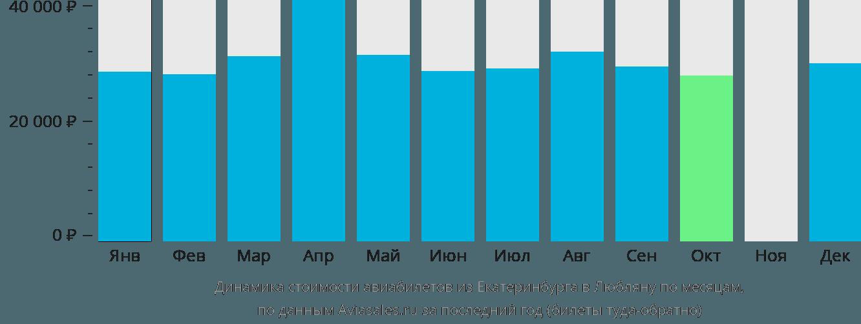 Динамика стоимости авиабилетов из Екатеринбурга в Любляну по месяцам