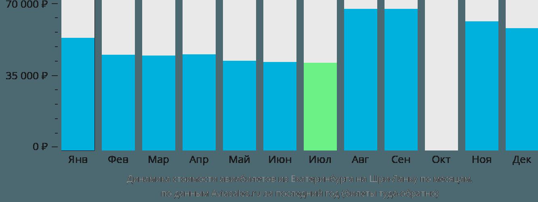Динамика стоимости авиабилетов из Екатеринбурга на Шри-Ланку по месяцам