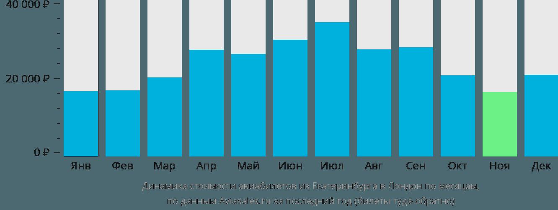 Динамика стоимости авиабилетов из Екатеринбурга в Лондон по месяцам