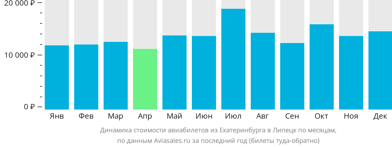 Динамика стоимости авиабилетов из Екатеринбурга в Липецк по месяцам
