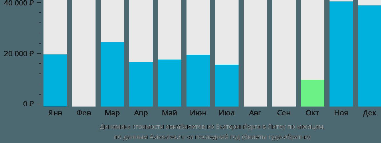 Динамика стоимости авиабилетов из Екатеринбурга в Литву по месяцам