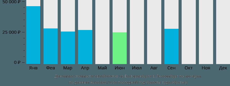 Динамика стоимости авиабилетов из Екатеринбурга в Люксембург по месяцам
