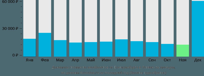 Динамика стоимости авиабилетов из Екатеринбурга в Латвию по месяцам