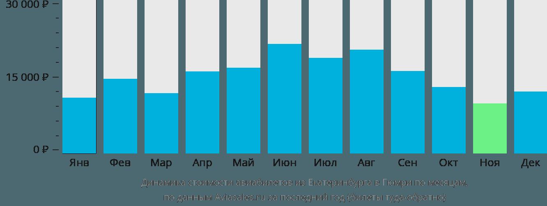 Динамика стоимости авиабилетов из Екатеринбурга в Гюмри по месяцам