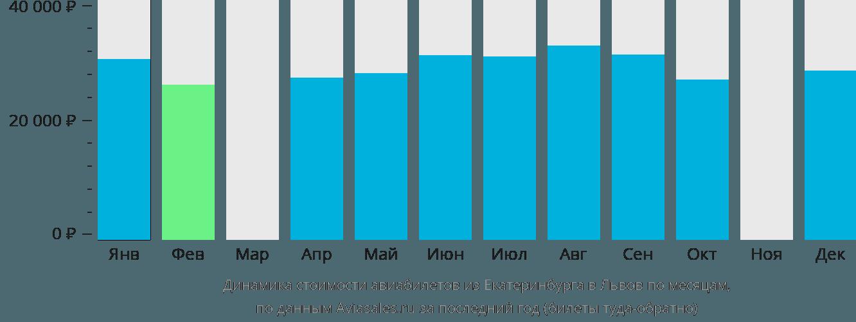 Динамика стоимости авиабилетов из Екатеринбурга в Львов по месяцам