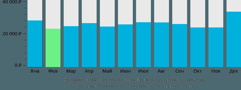 Динамика стоимости авиабилетов из Екатеринбурга в Лион по месяцам