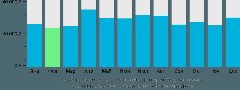 Динамика стоимости авиабилетов из Екатеринбурга в Мадрид по месяцам