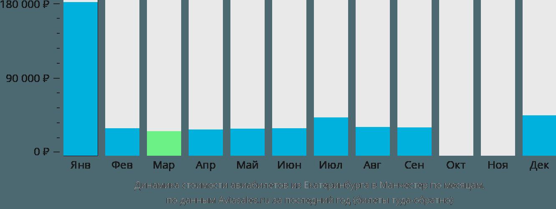 Динамика стоимости авиабилетов из Екатеринбурга в Манчестер по месяцам