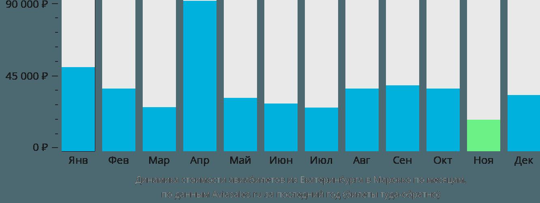 Динамика стоимости авиабилетов из Екатеринбурга в Марокко по месяцам