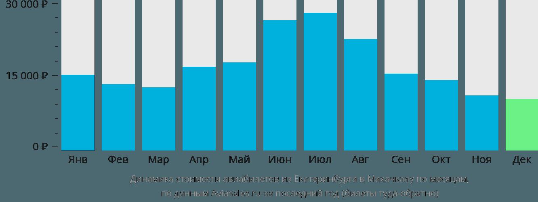 Динамика стоимости авиабилетов из Екатеринбурга в Махачкалу по месяцам