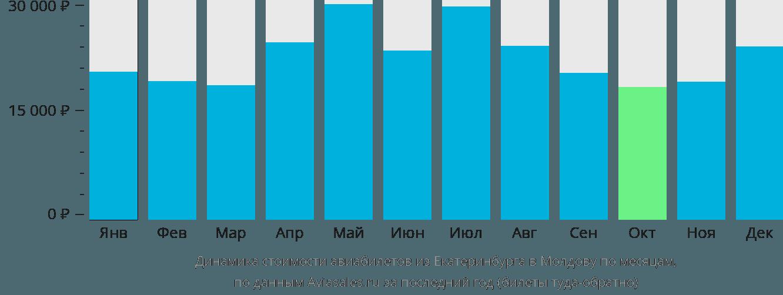 Динамика стоимости авиабилетов из Екатеринбурга в Молдову по месяцам