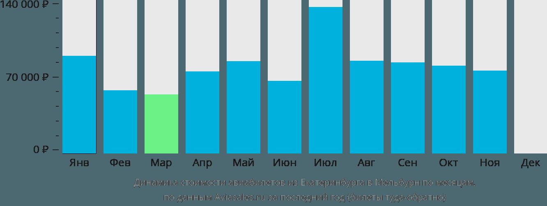 Динамика стоимости авиабилетов из Екатеринбурга в Мельбурн по месяцам
