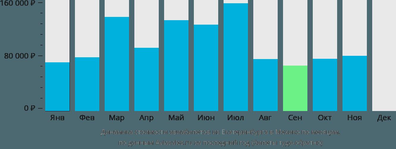 Динамика стоимости авиабилетов из Екатеринбурга в Мехико по месяцам