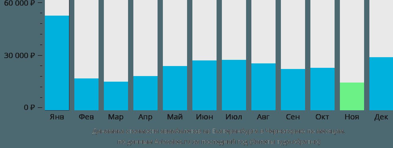Динамика стоимости авиабилетов из Екатеринбурга в Черногорию по месяцам
