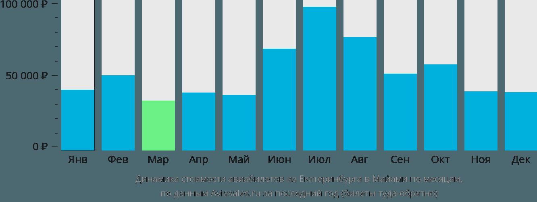 Динамика стоимости авиабилетов из Екатеринбурга в Майами по месяцам