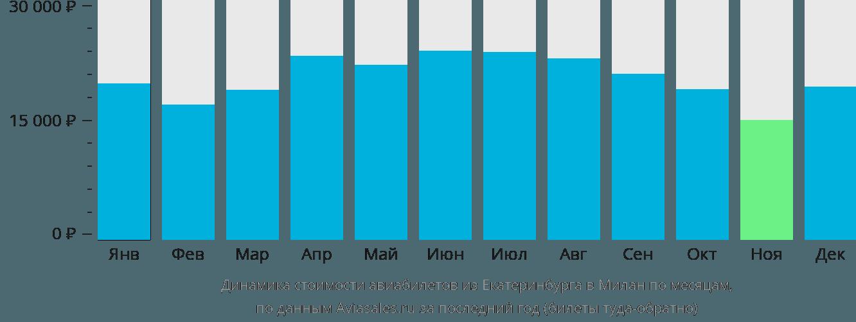 Динамика стоимости авиабилетов из Екатеринбурга в Милан по месяцам