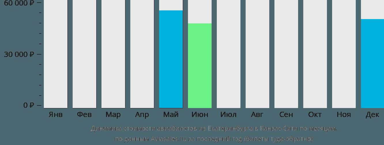 Динамика стоимости авиабилетов из Екатеринбурга в Канзас-Сити по месяцам