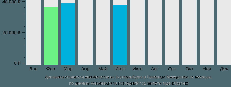 Динамика стоимости авиабилетов из Екатеринбурга в Северную Македонию по месяцам