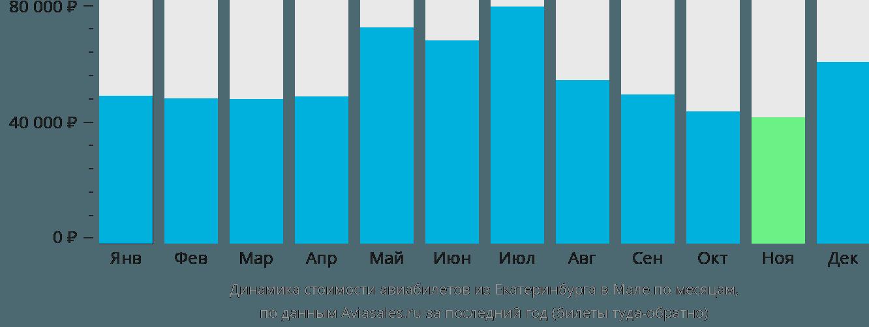 Динамика стоимости авиабилетов из Екатеринбурга в Мале по месяцам