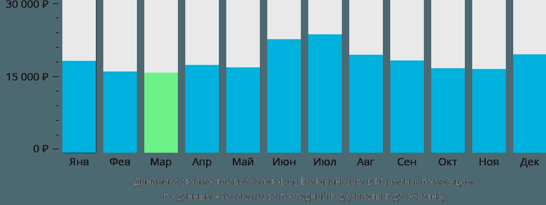 Динамика стоимости авиабилетов из Екатеринбурга в Мурманск по месяцам