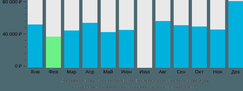 Динамика стоимости авиабилетов из Екатеринбурга в Манилу по месяцам