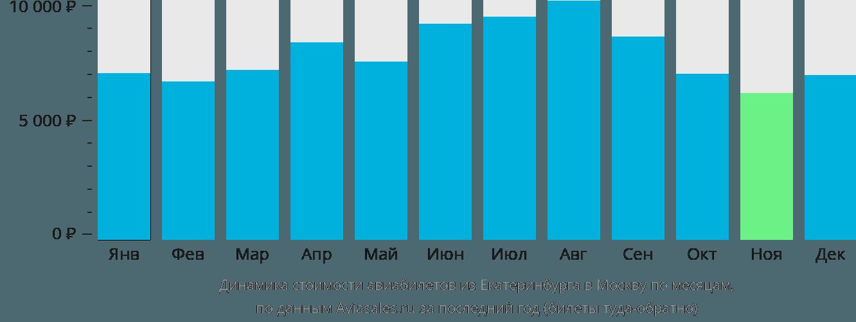 Динамика стоимости авиабилетов из Екатеринбурга в Москву по месяцам