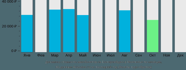 Динамика стоимости авиабилетов из Екатеринбурга в Монпелье по месяцам