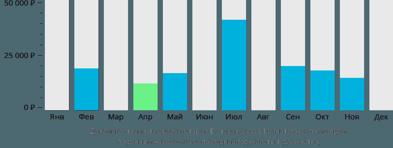 Динамика стоимости авиабилетов из Екатеринбурга в Магнитогорск по месяцам